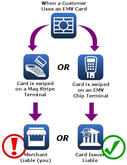 EMV compliant, payment process, jayhawk software