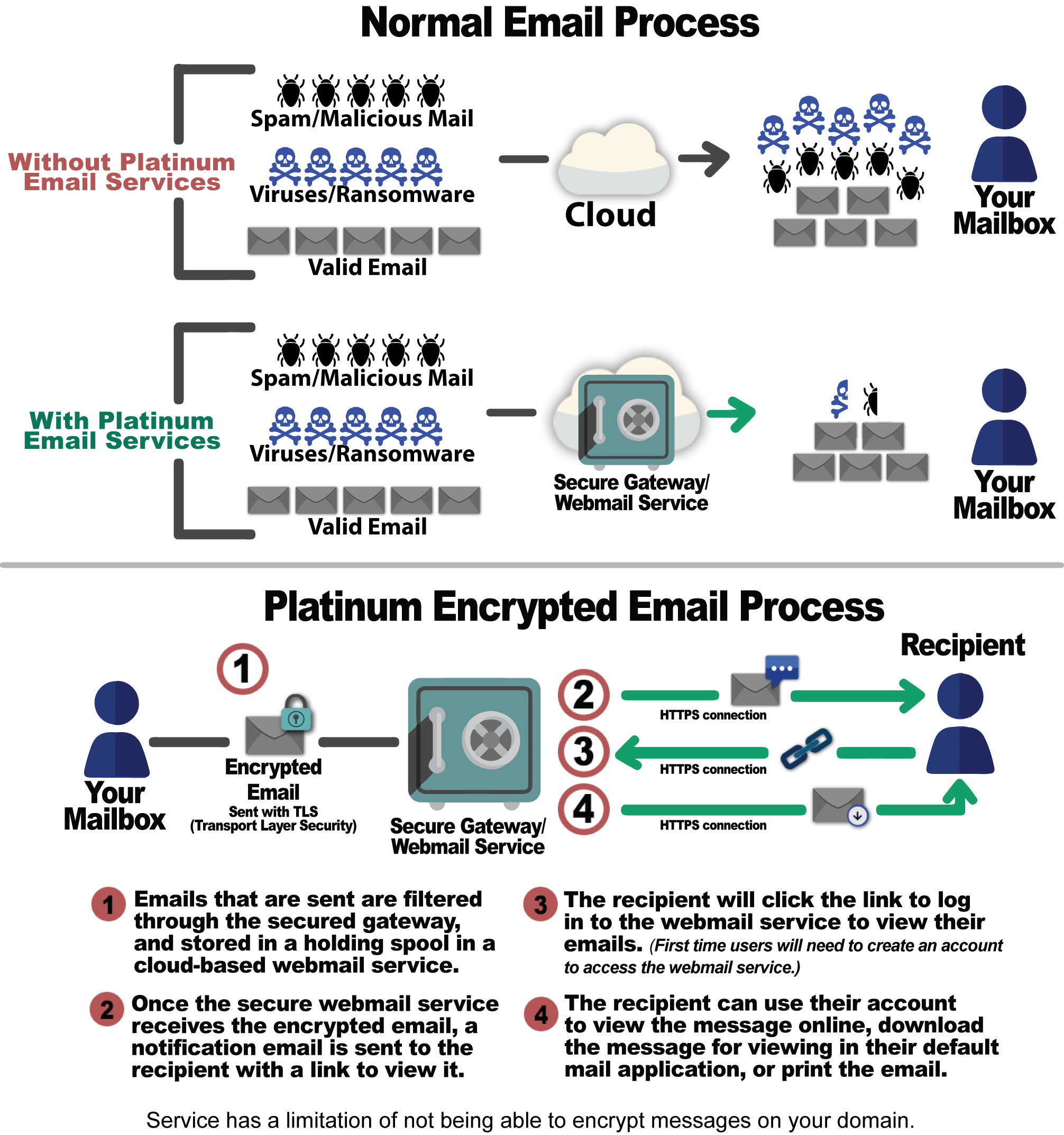 platinum email, advantage computers, jayhawk software, encryption, data protection, ransomware, virus, antivirus, spam, email filter